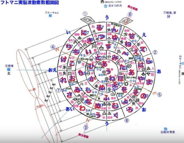 画像1: 波動学オンライン 2019年8月分 1:思考の平面性 2:フトマニ図 (1)